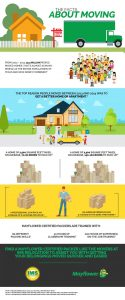 Things to Know about Your Move IMS Relocation